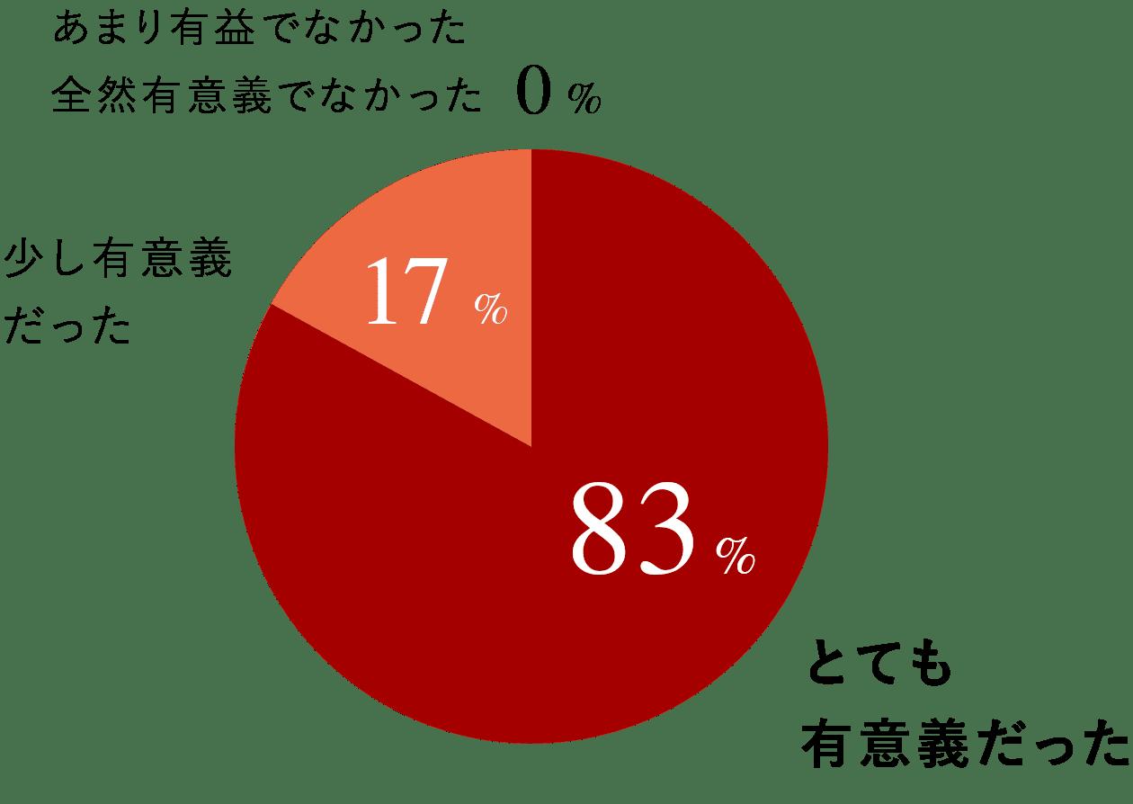 とても有意義だった 70% 少し有意義だった 30% あまり有益でなかった 全然有意義でなかった 0%